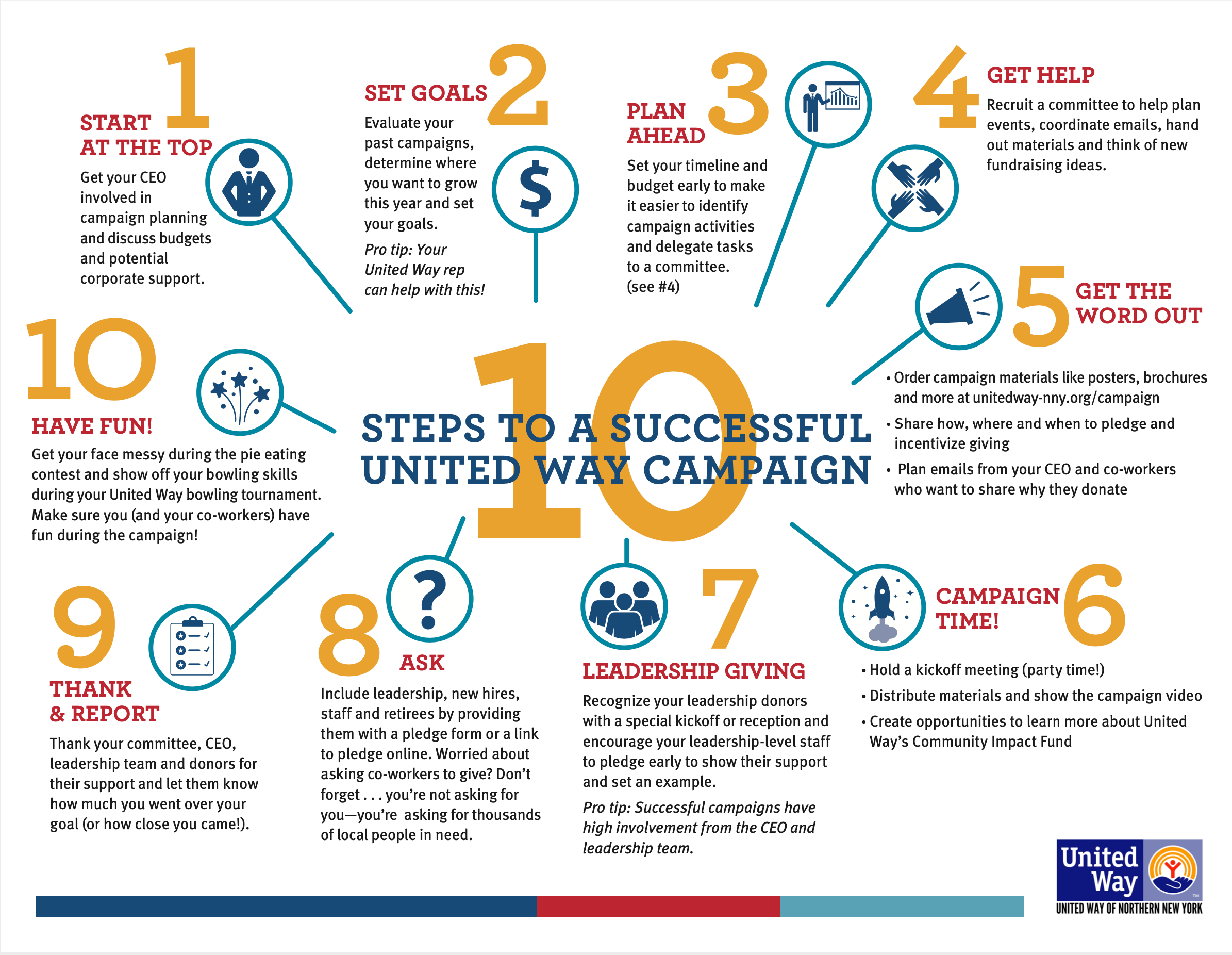 10 Easy Steps to a Successful Campaign
