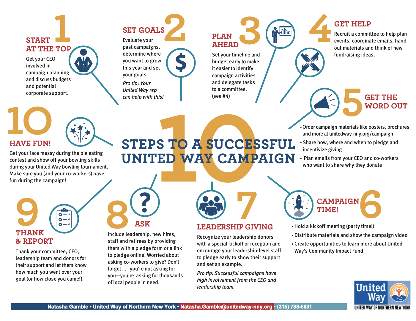 10 Steps to Successful Campaigns